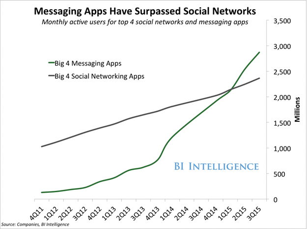 Social Media Vs Messaging Apps Growth Chart